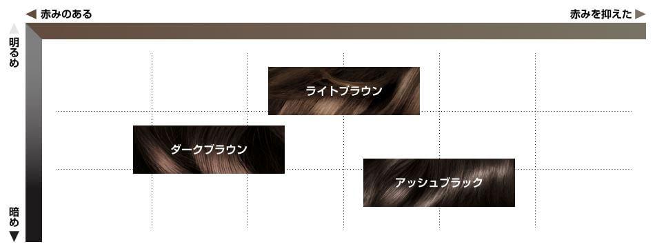 サイオス syoss カラートリートメント 白髪染め ブログ くちこみ レビュー モニター ダークブラウン